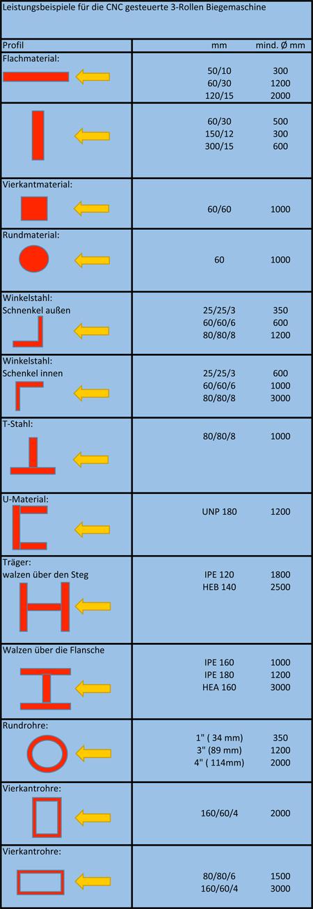 LeistungsdatenfuerPBT25